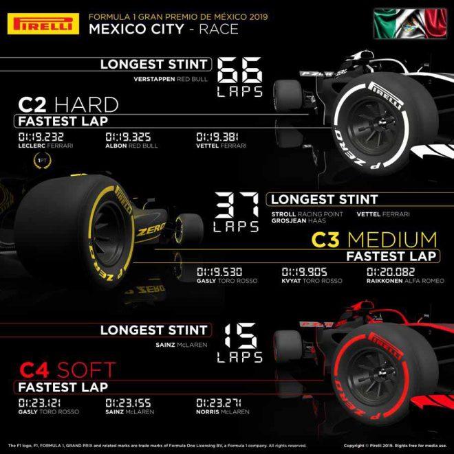 2019年F1第18戦メキシコGP レースインフォグラフィックス