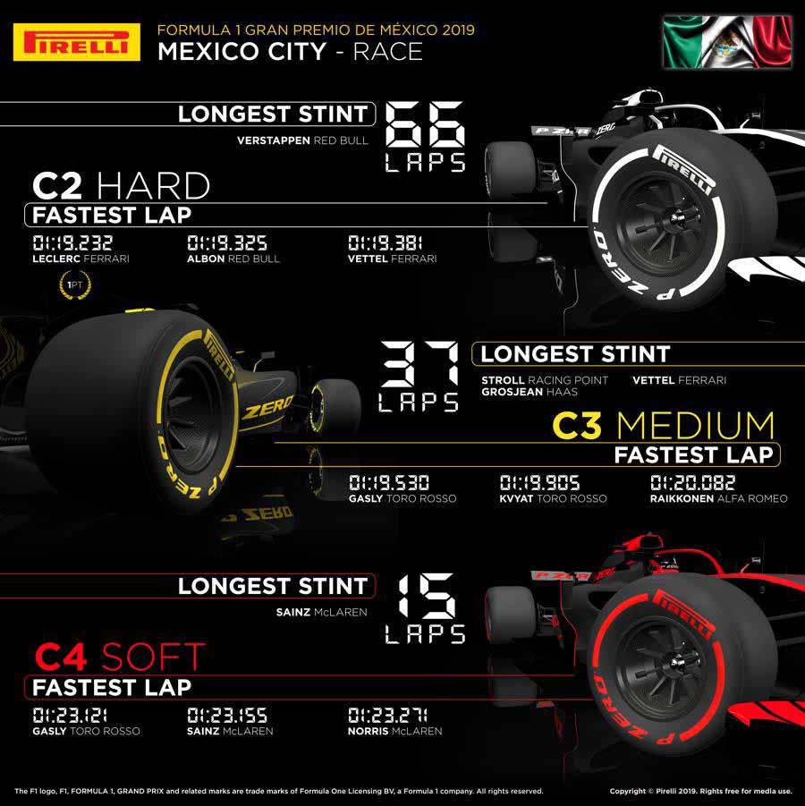 ピレリ「ハミルトンはレースの鍵を握るハードタイヤを最大限に活用して優勝を果たした」