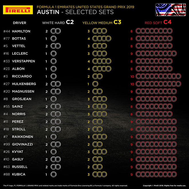 2019年F1第19戦アメリカGP 全ドライバーのタイヤ選択