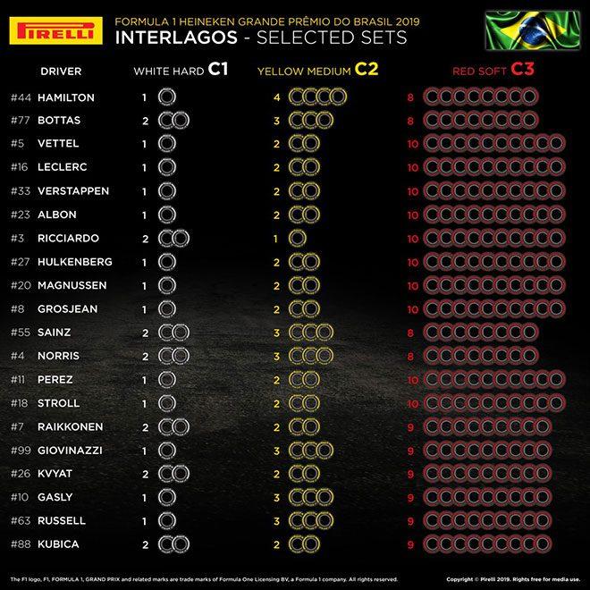 2019年F1第20戦ブラジルGP 全ドライバーのタイヤ選択