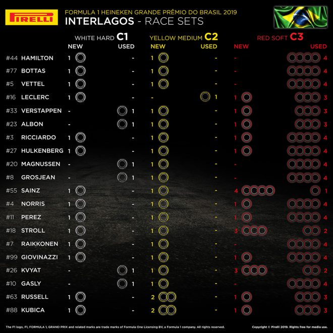 F1第20戦ブラジルGP、20人のドライバーの「持ちタイヤ」