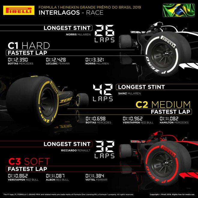 2019年F1第20戦ブラジルGP レースインフォグラフィックス