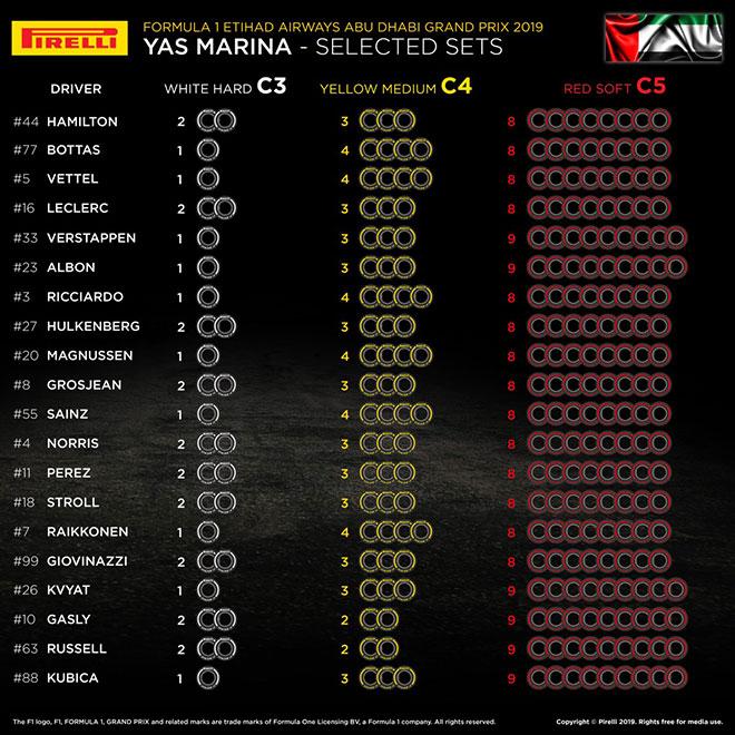 2019年F1最終戦アブダビGP 全ドライバーのタイヤ選択