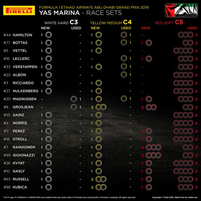 F1最終戦アブダビGP、20人のドライバーの「持ちタイヤ」