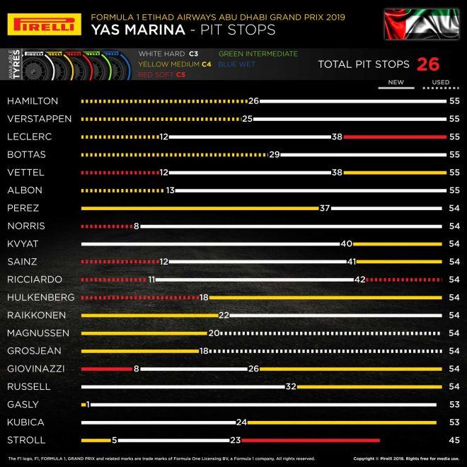 2019年F1最終戦アブダビGP レースインフォグラフィックス