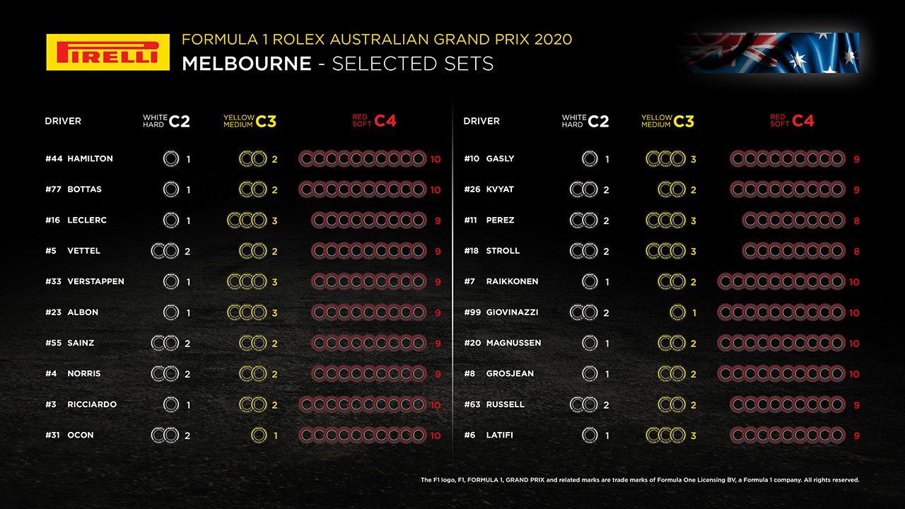 2020年F1開幕戦オーストラリアGP 全ドライバーのタイヤ選択
