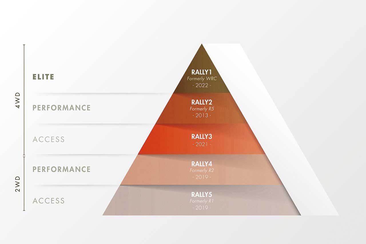 FIAのラリーピラミッド