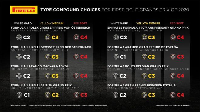 2020年F1第1戦から第8戦で使用されるタイヤコンパウンド