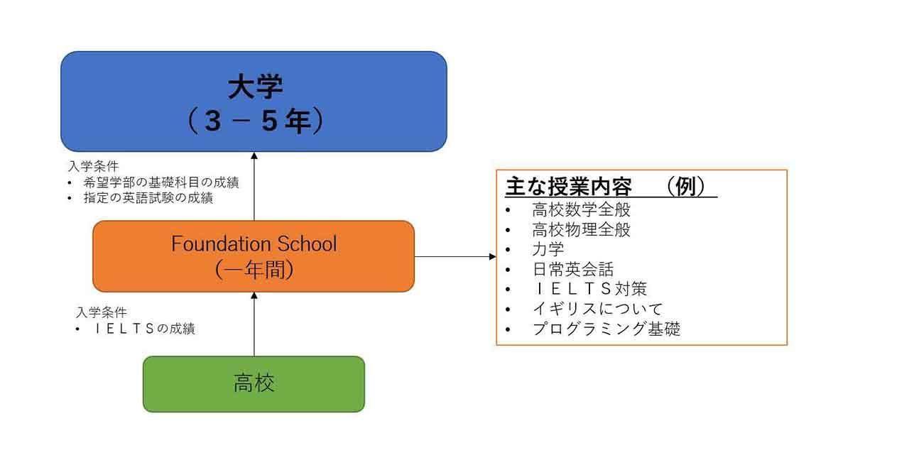日本の高校卒業から英国大学進学へのプロセス例