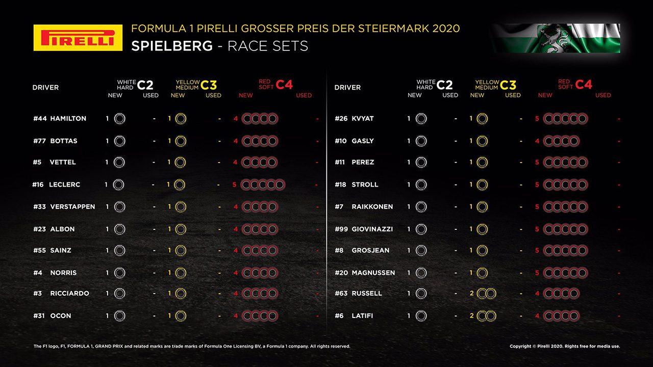 F1第2戦シュタイアーマルクGP決勝:20人のドライバーの『持ちタイヤ』