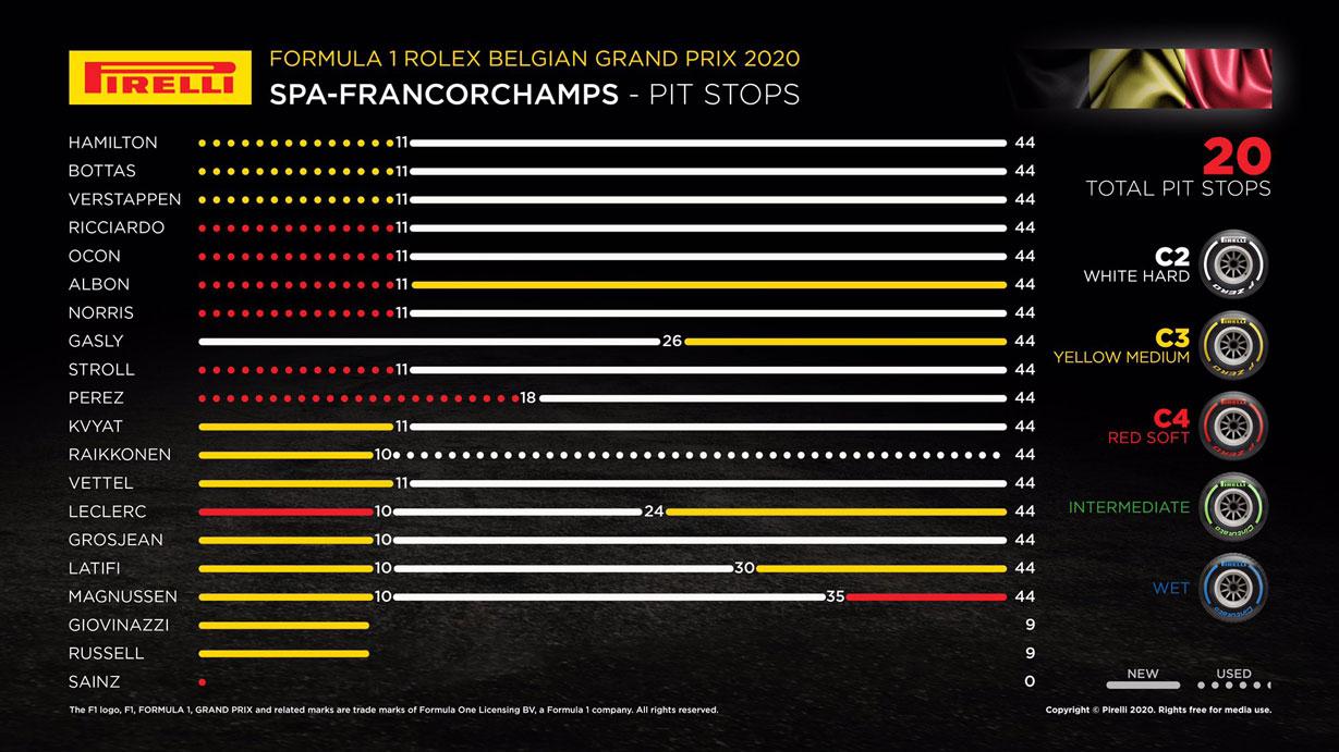 2020年F1第7戦ベルギーGP レースインフォグラフィックス