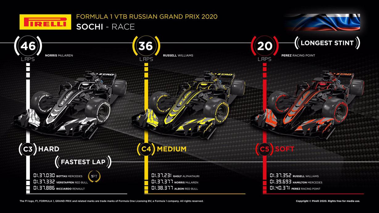 2020年F1第10戦ロシアGP レースインフォグラフィックス