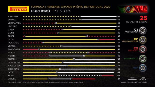 2020年F1第12戦ポルトガルGP レースインフォグラフィックス