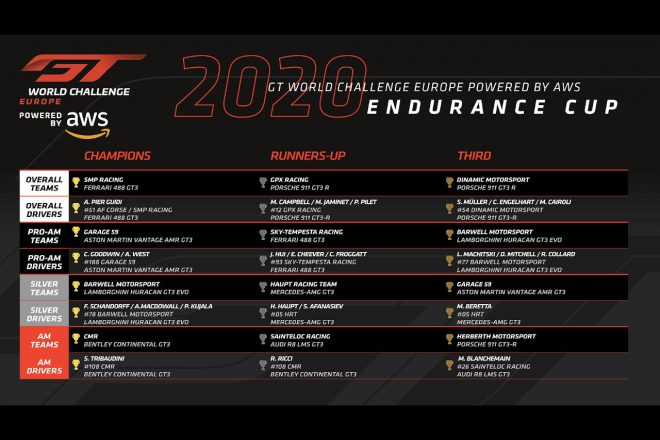 2020年GTワールドチャレンジ・ヨーロッパ・エンデュランスカップ ランキングトップ3