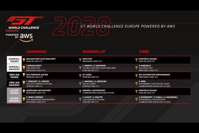 2020年GTワールドチャレンジ・ヨーロッパ ランキングトップ3