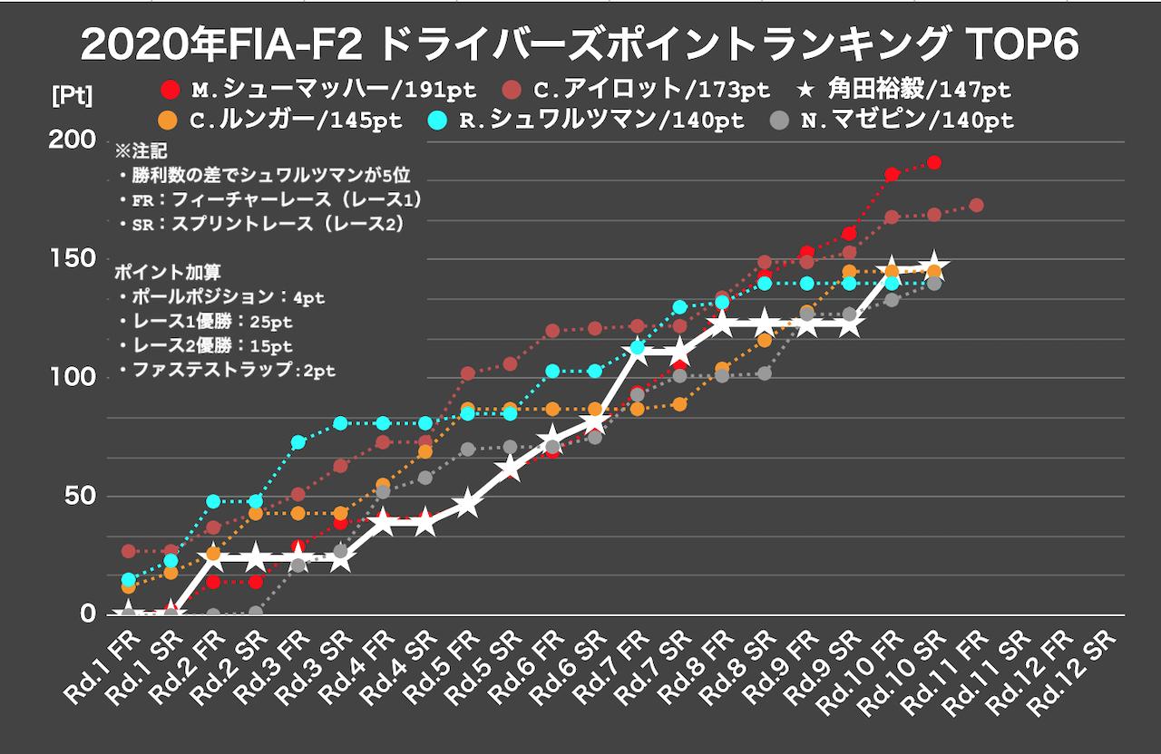 角田裕毅、痛恨のスピンで無念の予選最下位【順位結果】FIA-F2第11戦バーレーン予選