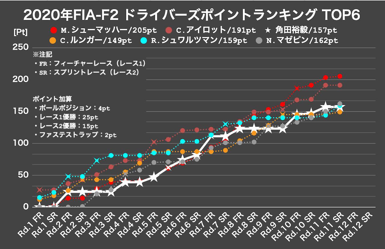 シュワルツマンが4勝目。角田裕毅は選手権6位後退も3位まで5点差【FIA-F2第11戦バーレーン レース2】