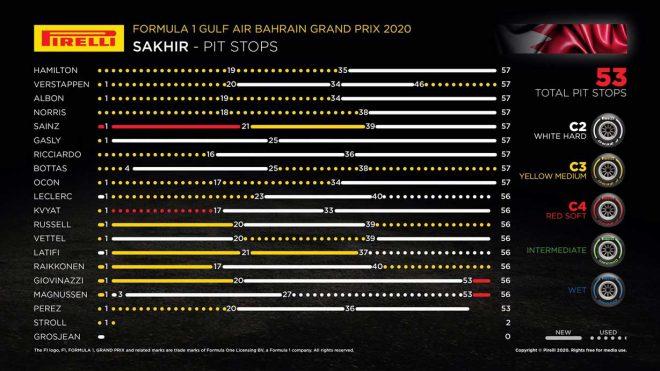 2020年F1第15戦バーレーンGP レースインフォグラフィックス