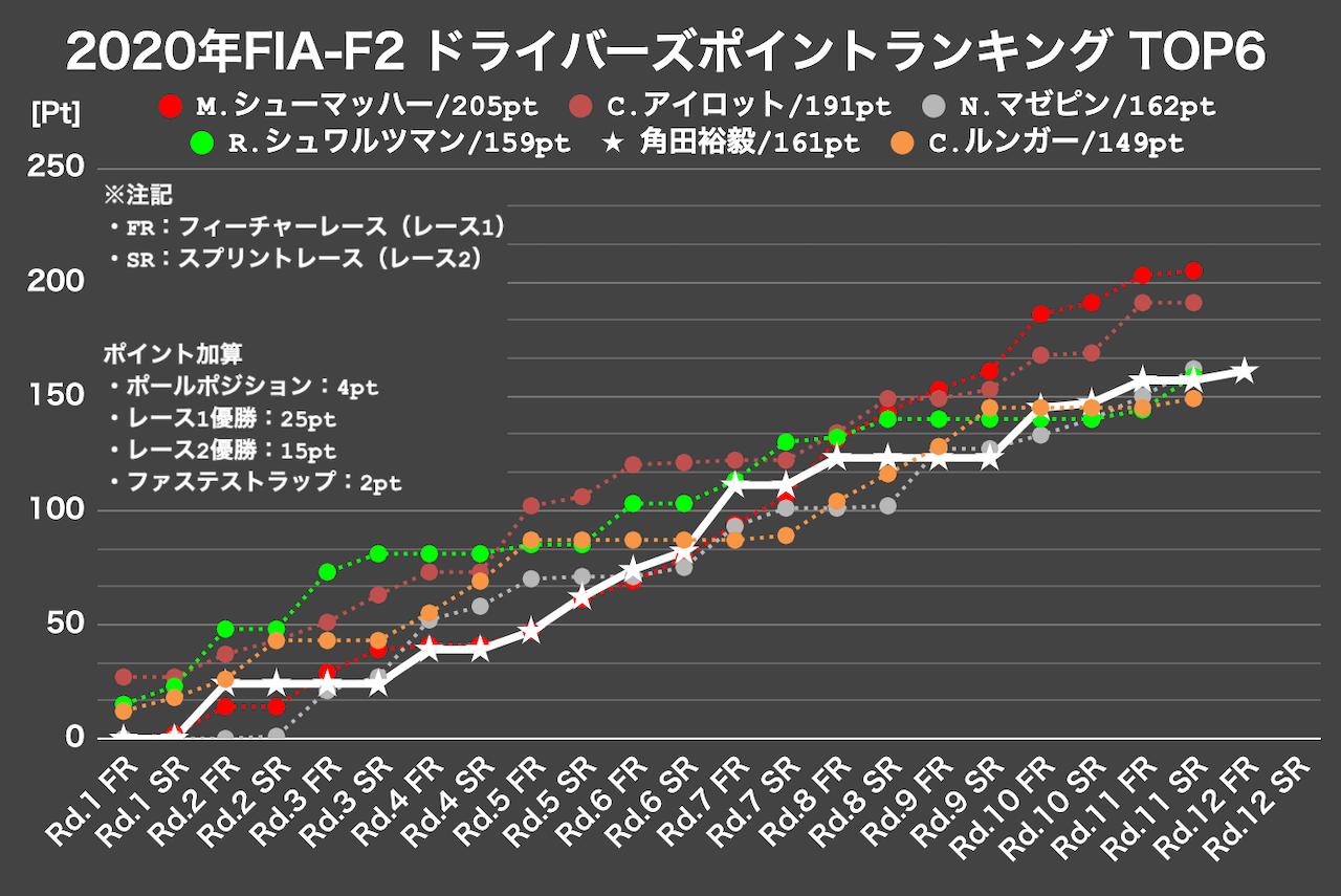 角田裕毅が今季4度目のポールポジションで選手権4位へ【FIA-F2第12戦バーレーン予選】