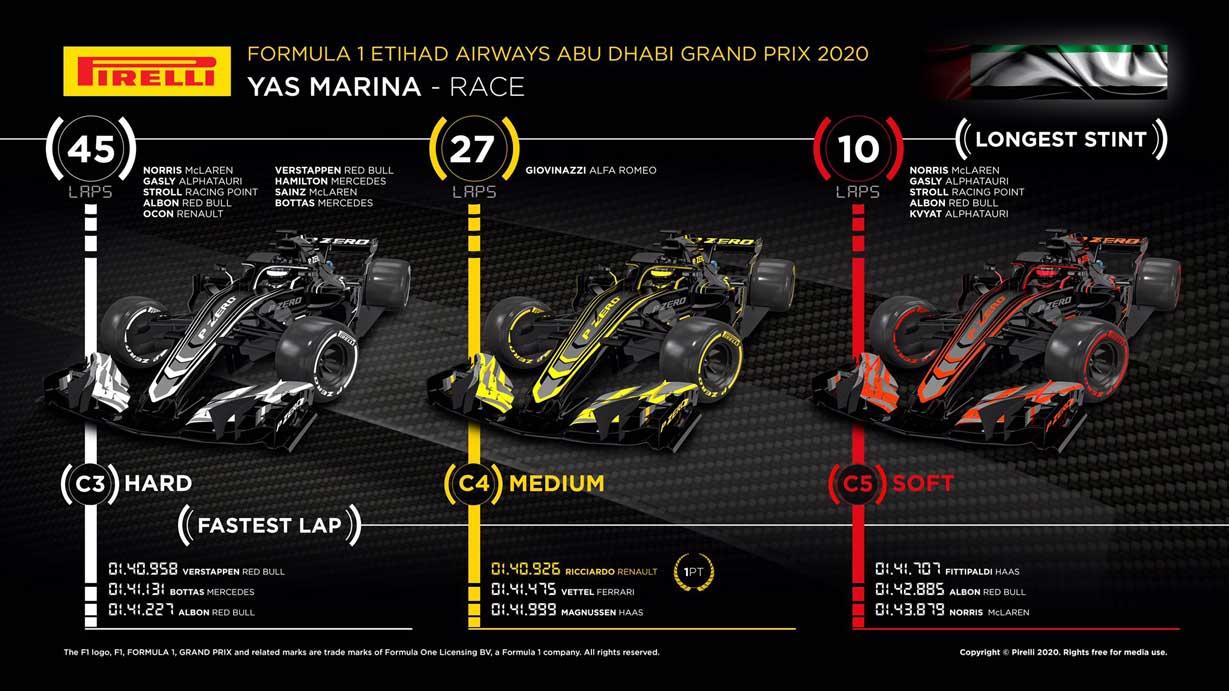 2020年F1第17戦アブダビGP レースインフォグラフィックス