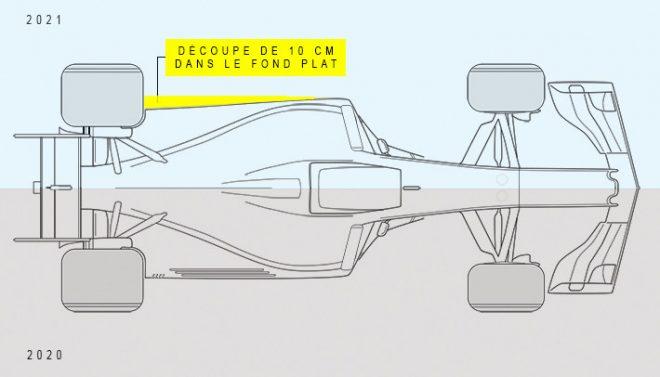 2021年F1技術規則 フロア変更部分
