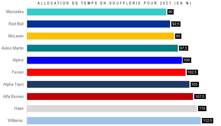 2021年前半にF1各チームに許される風洞使用回数(%)