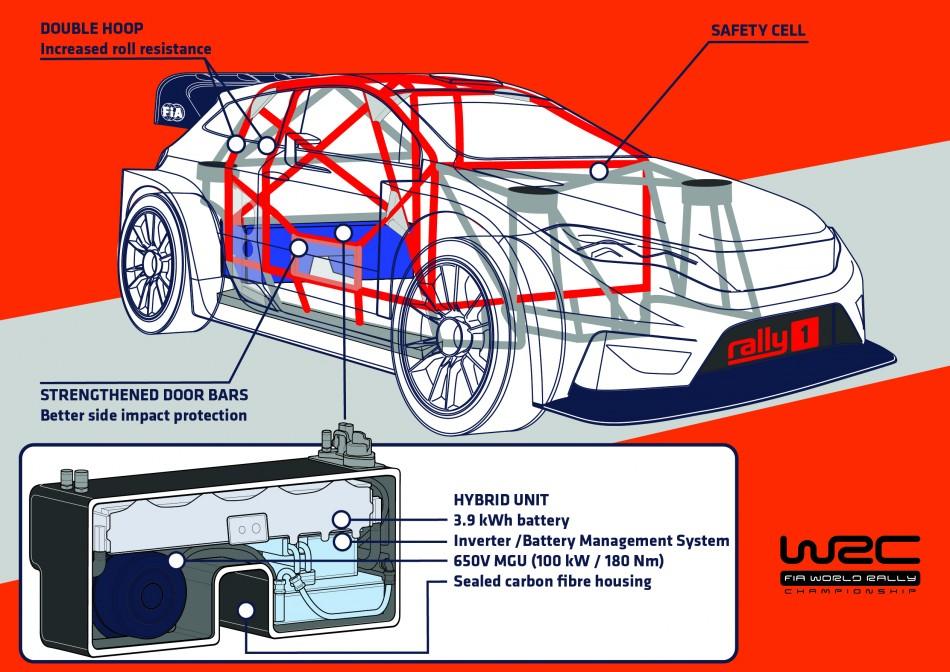 "Mスポーツ・フォードとヒュンダイがWRC""ハイブリッド時代""のプログラム継続を発表"