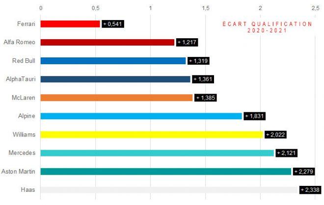 F1バーレーンGP:2020年と2021年の予選タイムの変化