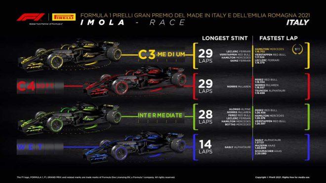 2021年F1第2戦エミリア・ロマーニャGP レースインフォグラフィックス