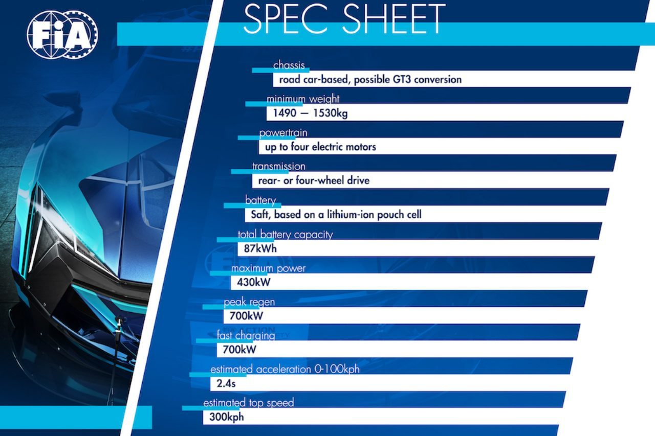FIAが新たな電動GTシリーズの概要を発表。GT3規定ベースの『コンバート案』も採用