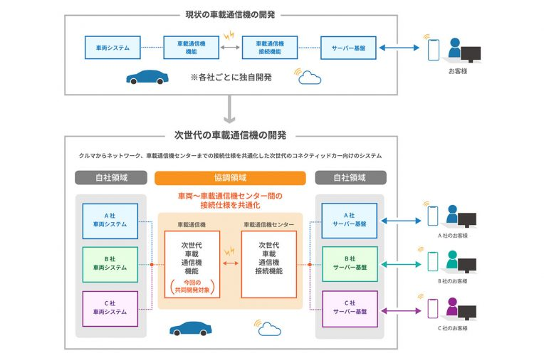 クルマ | スズキ、スバル、ダイハツ、トヨタ、マツダが次世代車載通信機の技術仕様の共同開発に合意