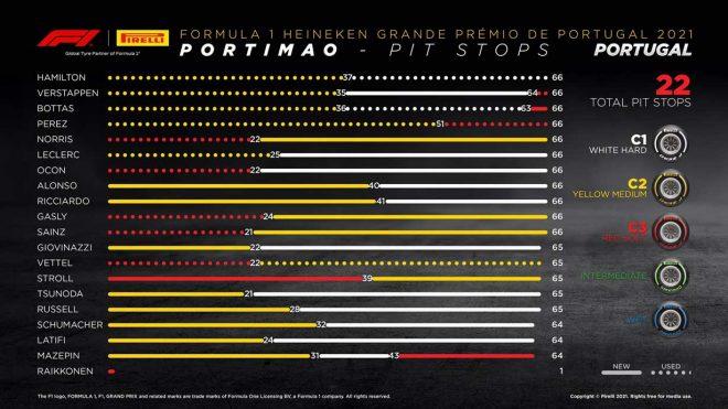 2021年F1第3戦ポルトガルGP レースインフォグラフィックス