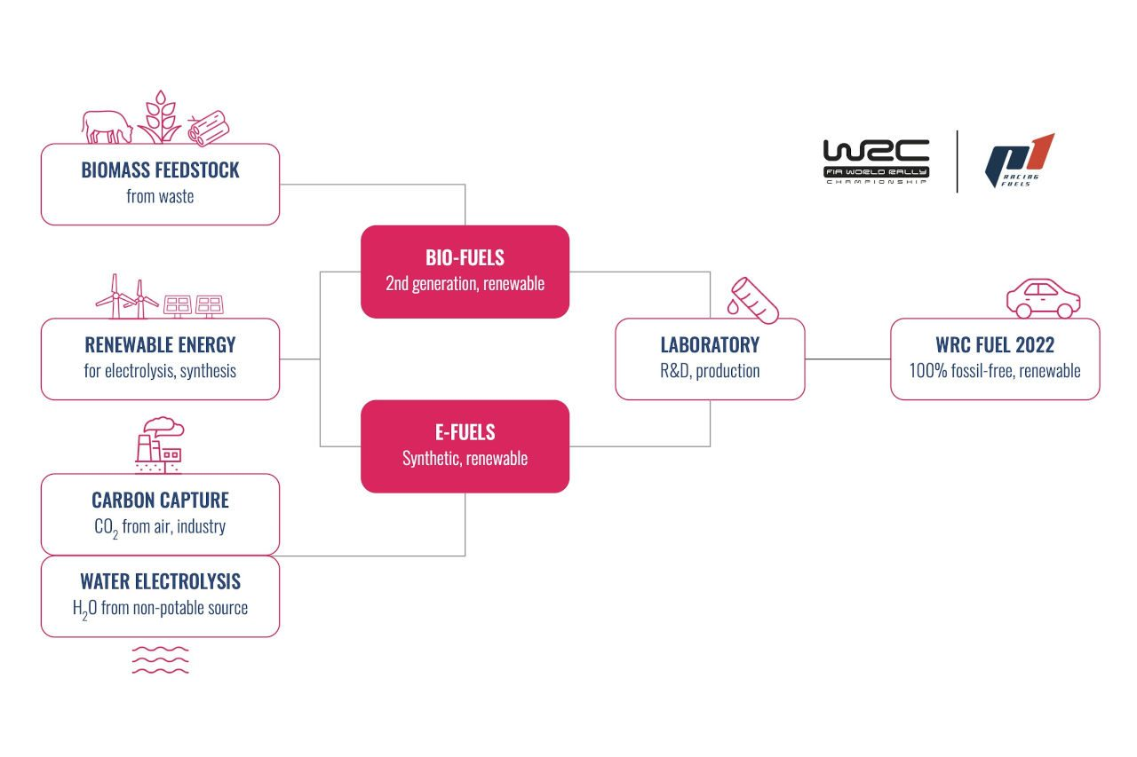 WRCが100%持続可能な燃料を採用。ハイブリッド導入の2022年に切り替えへ