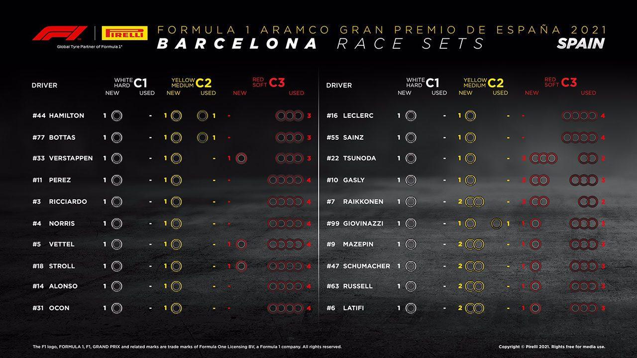 F1第4戦スペインGP決勝:20人のドライバーの『持ちタイヤ』