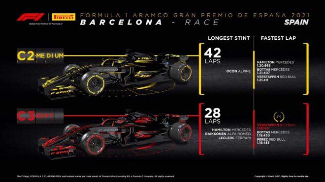 2021年F1第4戦スペインGP レースインフォグラフィックス