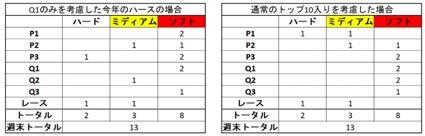【F1チームの戦い方:小松礼雄コラム第6回】コースに慣れることが最優先。現状を逆手に取ったタイヤの使い方がカギに