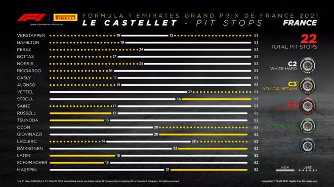 2021年F1第7戦フランスGP レースインフォグラフィックス