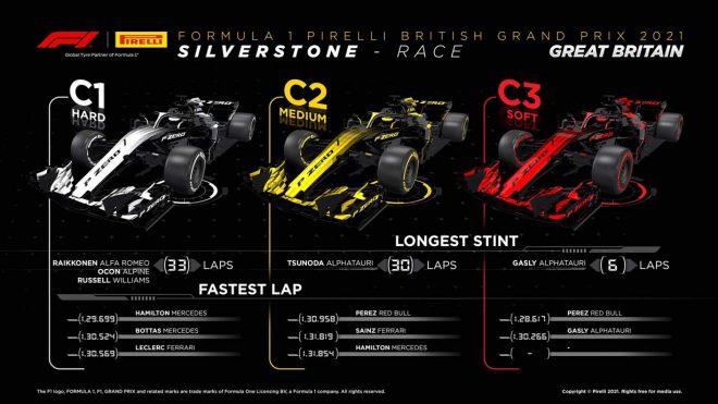 2021年F1第10戦イギリスGP レースインフォグラフィックス