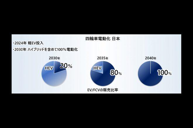 日本においてはEV、FCVの販売比率を2030年に20%、2035年に80%、2040年に100%を目指す。また2030年には、ハイブリッドを含めて100%電動車とすることを発表。さらに、2024年に軽自動車のEVを投入すると提示した。