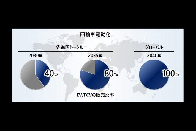 Hondaは、先進国全体でのEV、FCVの販売比率を2030年に40%、2035年には80%、そして2040年には、グローバルで100%を目指すと発表。