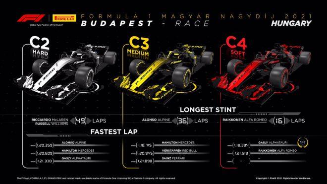 2021年F1第11戦ハンガリーGP レースインフォグラフィックス
