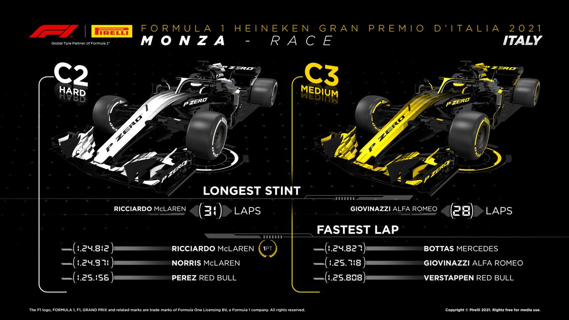 2021年F1第14戦イタリアGP レースインフォグラフィックス