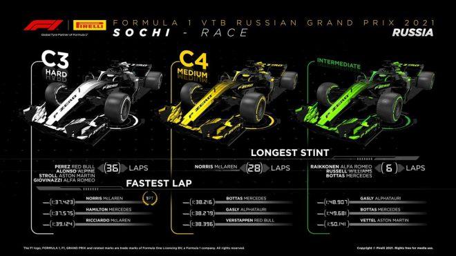 2021年F1第15戦ロシアGP レースインフォグラフィックス